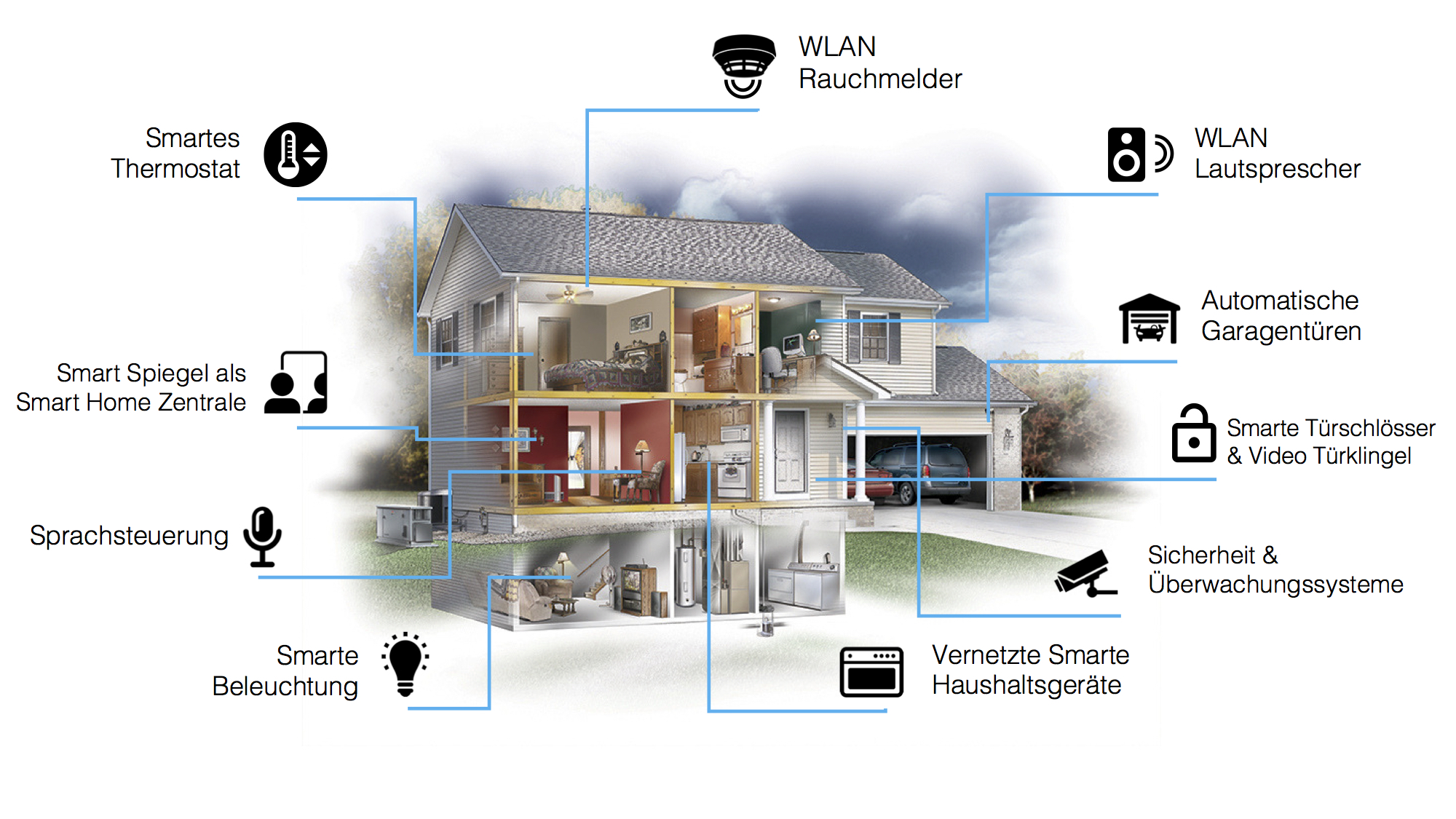 Smart home infographic - Dirror